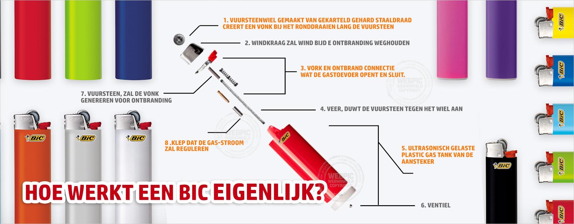 BIC onderdelen en uitleg van de werking